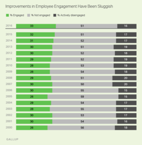2016 Underperformed For Employee Recognition Graph