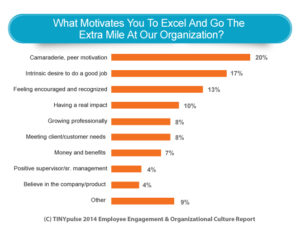 Graph Proves Peer Motivation Makes Employees Go Extra Mile